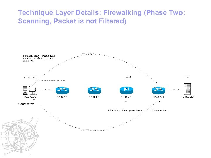 Technique Layer Details: Firewalking (Phase Two: Scanning, Packet is not Filtered)