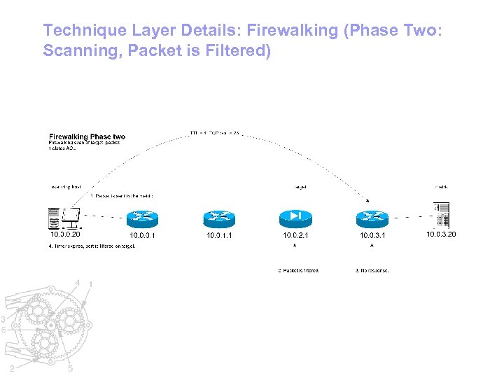 Technique Layer Details: Firewalking (Phase Two: Scanning, Packet is Filtered)