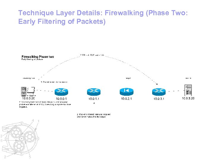 Technique Layer Details: Firewalking (Phase Two: Early Filtering of Packets)