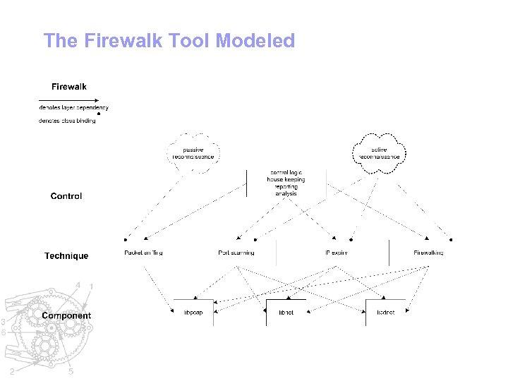 The Firewalk Tool Modeled