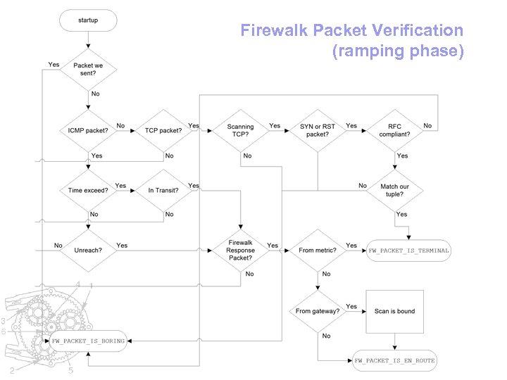 Firewalk Packet Verification (ramping phase)