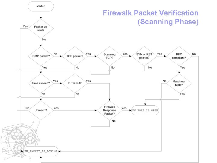Firewalk Packet Verification (Scanning Phase)