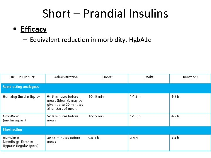 Short – Prandial Insulins • Efficacy – Equivalent reduction in morbidity, Hgb. A 1