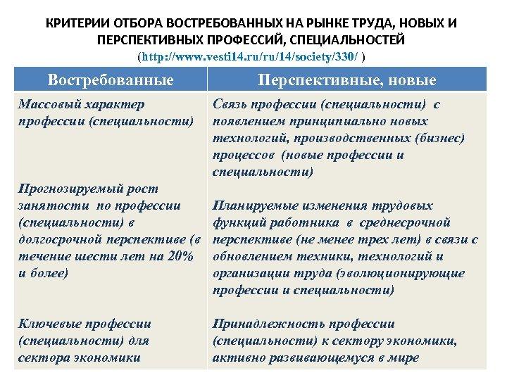 КРИТЕРИИ ОТБОРА ВОСТРЕБОВАННЫХ НА РЫНКЕ ТРУДА, НОВЫХ И ПЕРСПЕКТИВНЫХ ПРОФЕССИЙ, СПЕЦИАЛЬНОСТЕЙ (http: //www. vesti