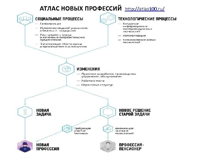 АТЛАС НОВЫХ ПРОФЕССИЙ http: //atlas 100. ru/