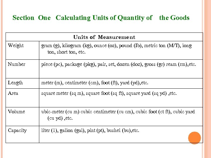 Section One Calculating Units of Quantity of the Goods Units of Measurement Weight gram
