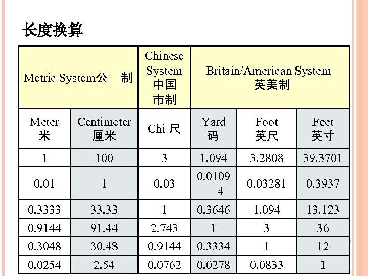 长度换算 Chinese System Metric System公 制 中国 市制 Meter 米 Centimeter 厘米 1 Britain/American