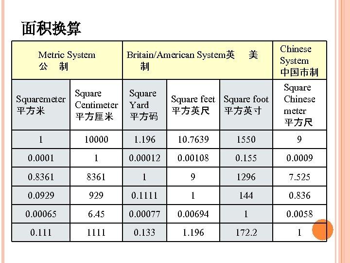 面积换算 Metric System 公 制 Squaremeter Centimeter 平方米 平方厘米 Britain/American System英 美 制 Square