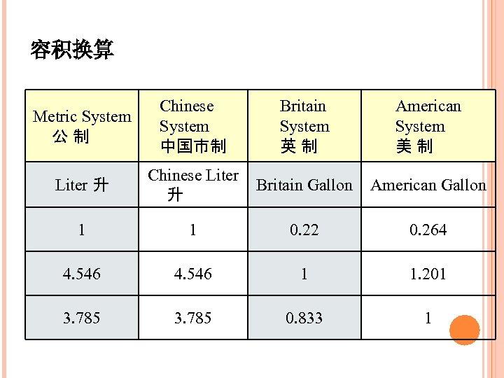 容积换算 Metric System 公制 Chinese System 中国市制 Britain System 英制 American System 美制 Liter