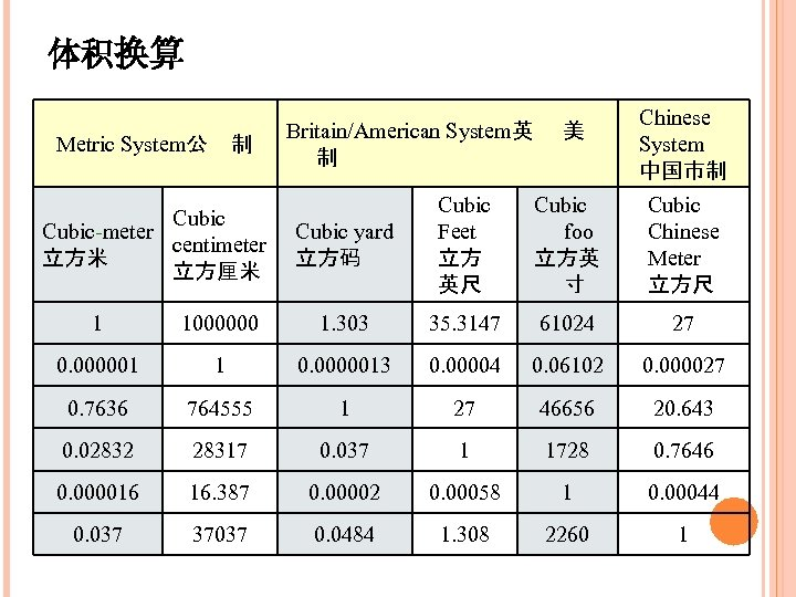 体积换算 Metric System公 制 Cubic-meter centimeter 立方米 立方厘米 Britain/American System英 美 制 Chinese System