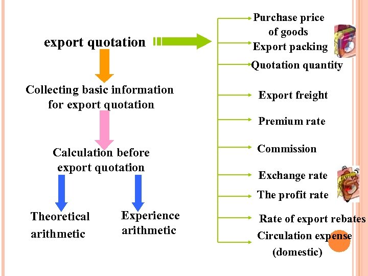 Calculation before export quotation Purchase price of goods Export packing Quotation quantity Collecting basic