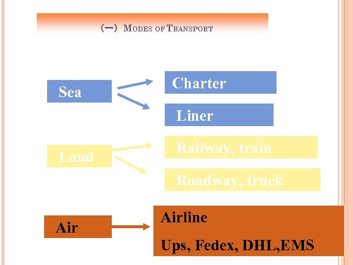 (一)MODES OF TRANSPORT Sea Charter Liner Land Railway, train Roadway, truck Airline Ups, Fedex,