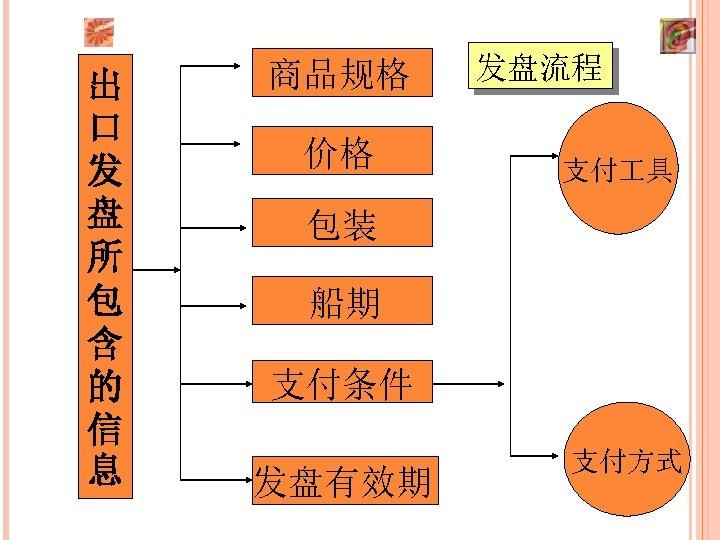 出 口 发 盘 所 包 含 的 信 息 商品规格 价格 发盘流程 支付