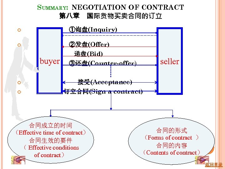 SUMMARY: NEGOTIATION OF CONTRACT 第八章 国际货物买卖合同的订立 ①询盘(Inquiry) ②发盘(Offer) 递盘(Bid) ③还盘(Counter-offer) buyer seller 接受(Acceptance) 订立合同(Sign