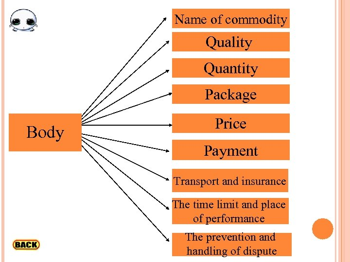 Name of commodity Quality Quantity Package Body Price Payment Transport and insurance The time