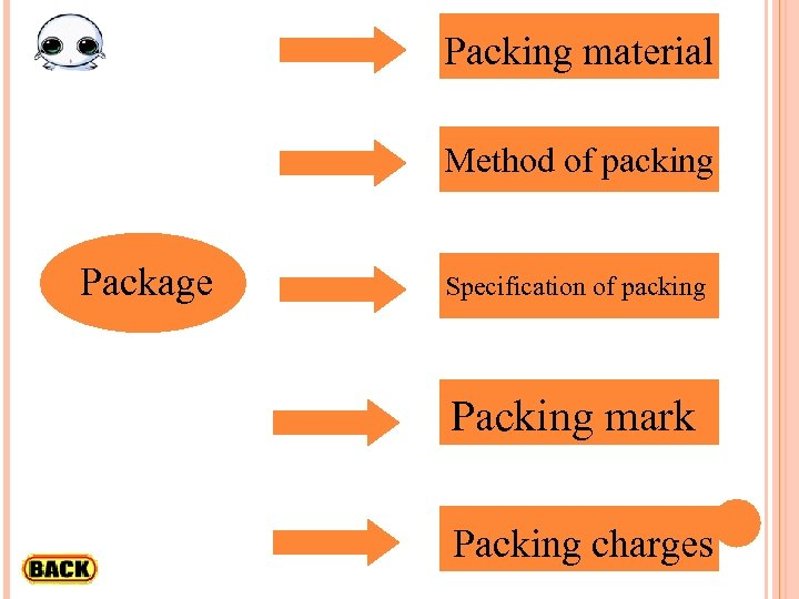 Packing material Method of packing Package Specification of packing Packing mark Packing charges