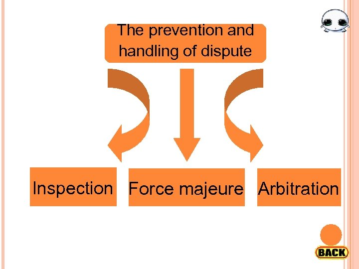 The prevention and handling of dispute Inspection Force majeure Arbitration