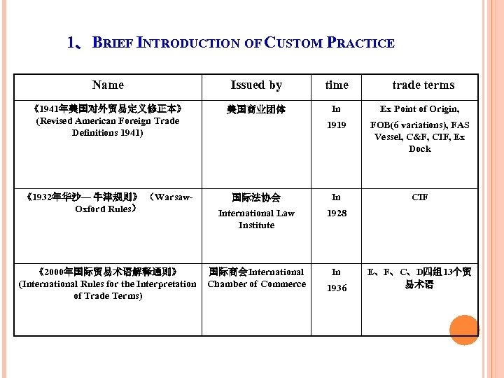 1、BRIEF INTRODUCTION OF CUSTOM PRACTICE Name Issued by time 《1941年美国对外贸易定义修正本》 (Revised American Foreign Trade