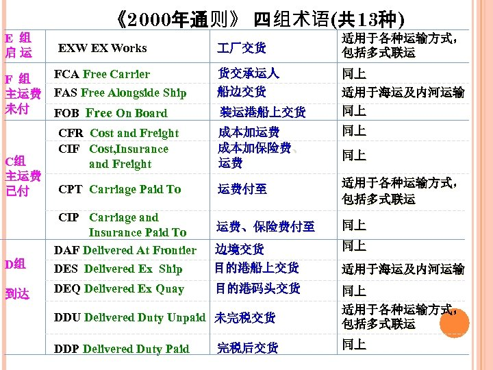 《2000年通则》 四组术语(共 13种) E 组 启运 EXW EX Works FCA Free Carrier F 组