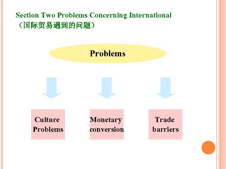 Section Two Problems Concerning International (国际贸易遇到的问题) Problems Culture Problems Monetary conversion Trade barriers