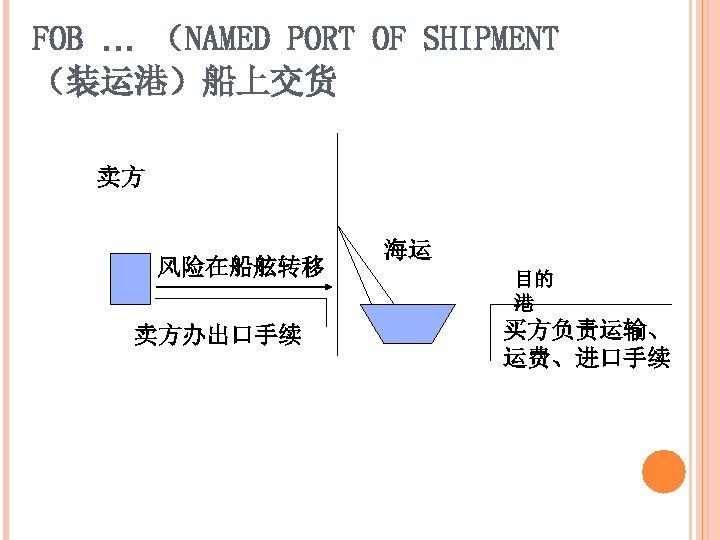 FOB … (NAMED PORT OF SHIPMENT (装运港)船上交货 卖方 风险在船舷转移 卖方办出口手续 海运 目的 港 买方负责运输、