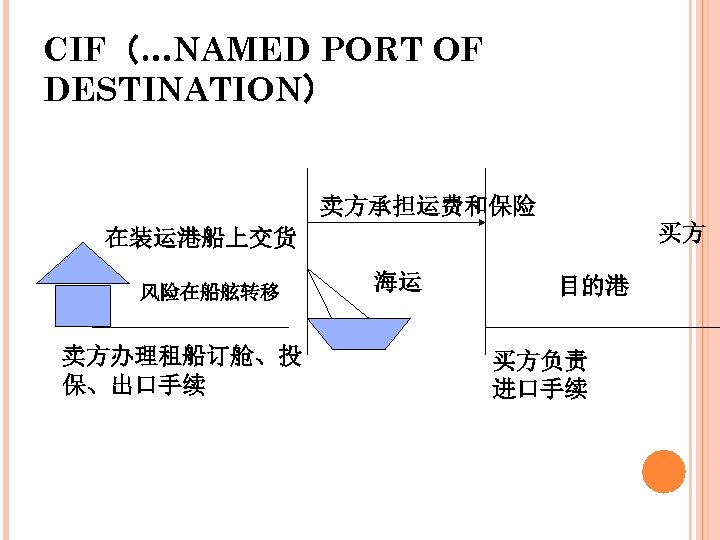 CIF(…NAMED PORT OF DESTINATION) 卖方承担运费和保险 买方 在装运港船上交货 风险在船舷转移 卖方办理租船订舱、投 保、出口手续 海运 目的港 买方负责 进口手续