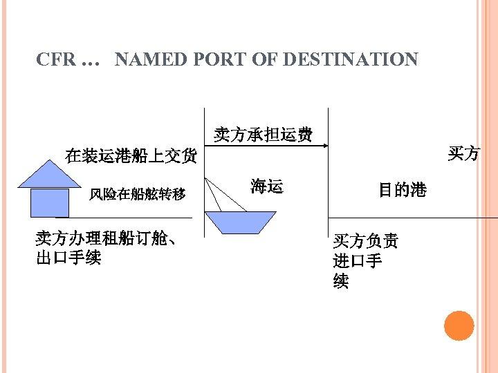 CFR … NAMED PORT OF DESTINATION 卖方承担运费 买方 在装运港船上交货 风险在船舷转移 卖方办理租船订舱、 出口手续 海运 目的港
