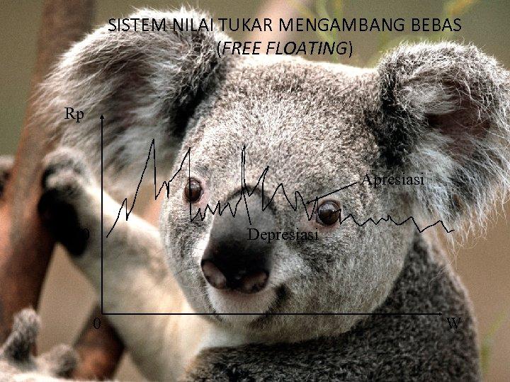 SISTEM NILAI TUKAR MENGAMBANG BEBAS (FREE FLOATING) Rp Apresiasi 1000 Depresiasi 0 W