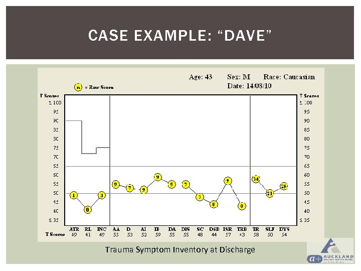 """CASE EXAMPLE: """"DAVE"""" Trauma Symptom Inventory at Discharge"""