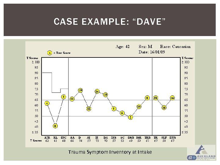 "CASE EXAMPLE: ""DAVE"" Trauma Symptom Inventory at Intake"