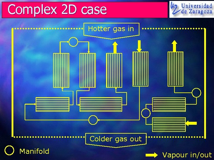 Complex 2 D case Hotter gas in Colder gas out Manifold Vapour in/out