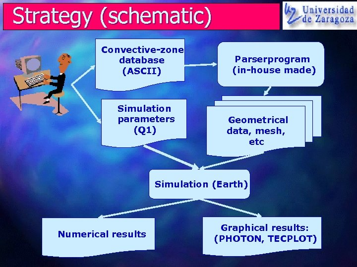 Strategy (schematic) Convective-zone database (ASCII) Simulation parameters (Q 1) Parserprogram (in-house made) Geometrical data,