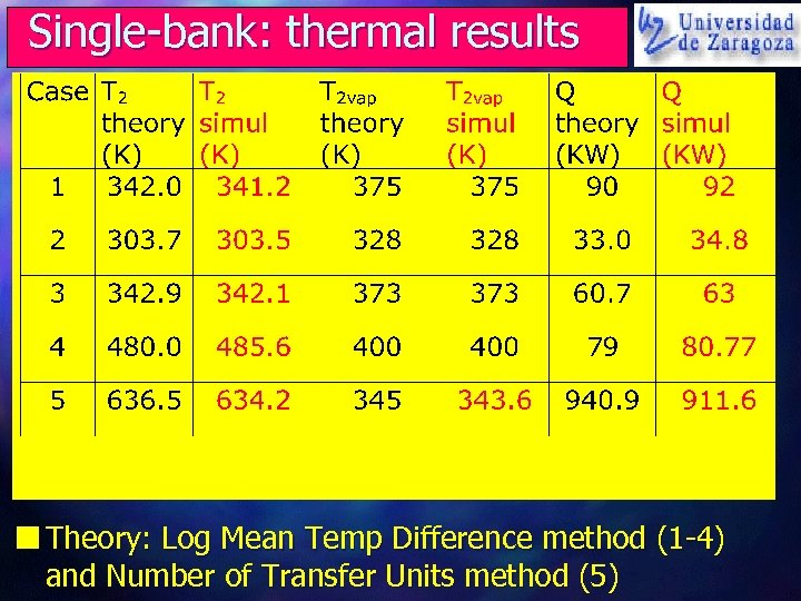 Single-bank: thermal results n Theory: Log Mean Temp Difference method (1 -4) and Number