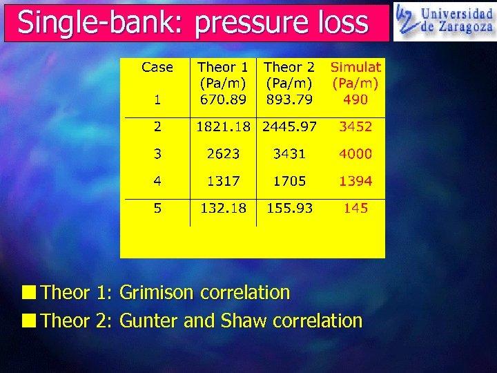 Single-bank: pressure loss n Theor 1: Grimison correlation n Theor 2: Gunter and Shaw