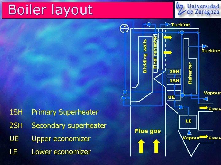 Boiler layout Turbine Final reheater Turbine 2 SH 1 SH Reheater Dividing walls V