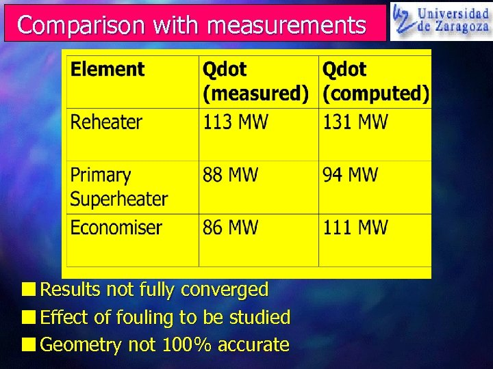 Comparison with measurements n Results not fully converged n Effect of fouling to be