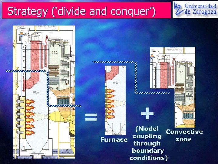Strategy ('divide and conquer') = + (Model Convective coupling zone Furnace through boundary conditions)