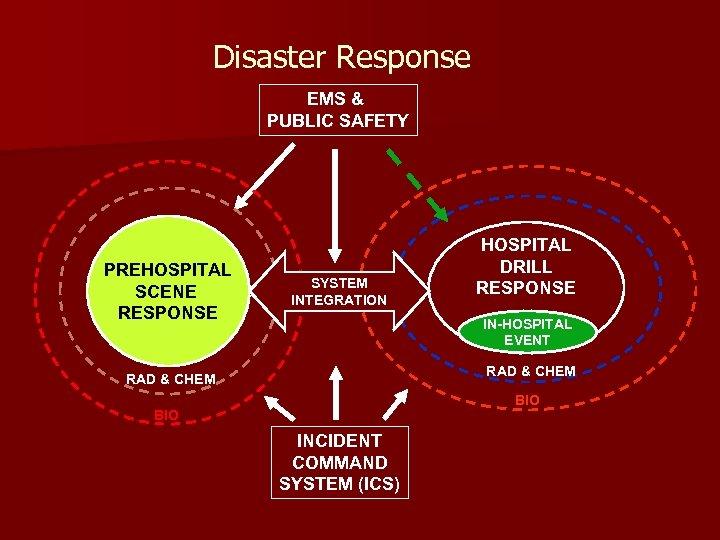 Disaster Response EMS & PUBLIC SAFETY PREHOSPITAL SCENE RESPONSE SYSTEM INTEGRATION HOSPITAL DRILL RESPONSE