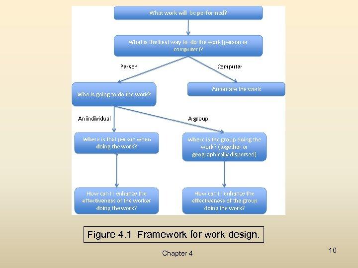 Figure 4. 1 Framework for work design. Chapter 4 10