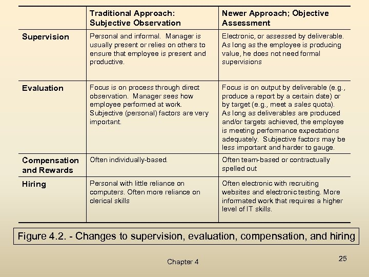Traditional Approach: Subjective Observation Newer Approach; Objective Assessment Supervision Personal and informal. Manager is
