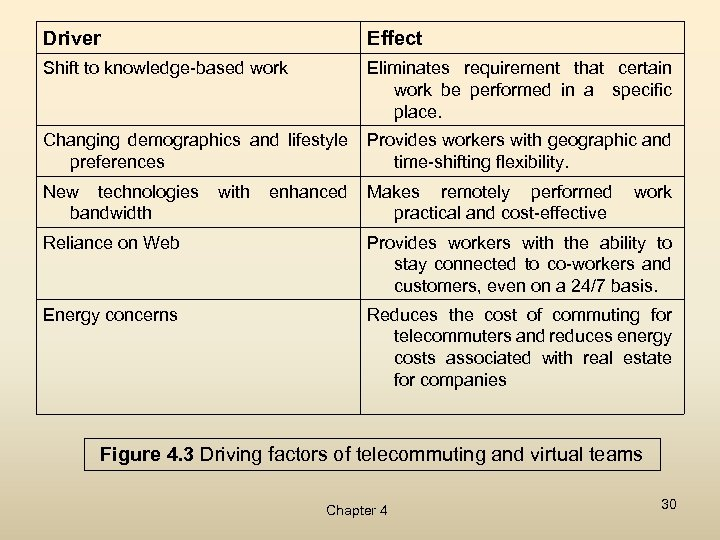 Driver Effect Shift to knowledge-based work Eliminates requirement that certain work be performed in