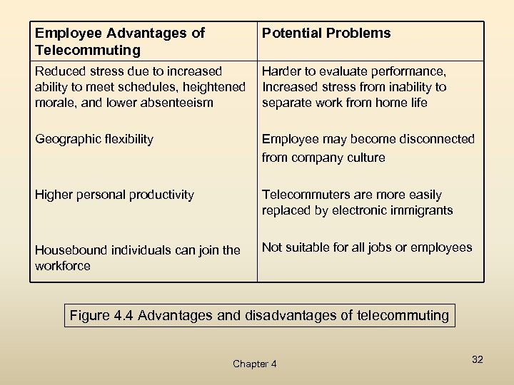 Employee Advantages of Telecommuting Potential Problems Reduced stress due to increased ability to meet