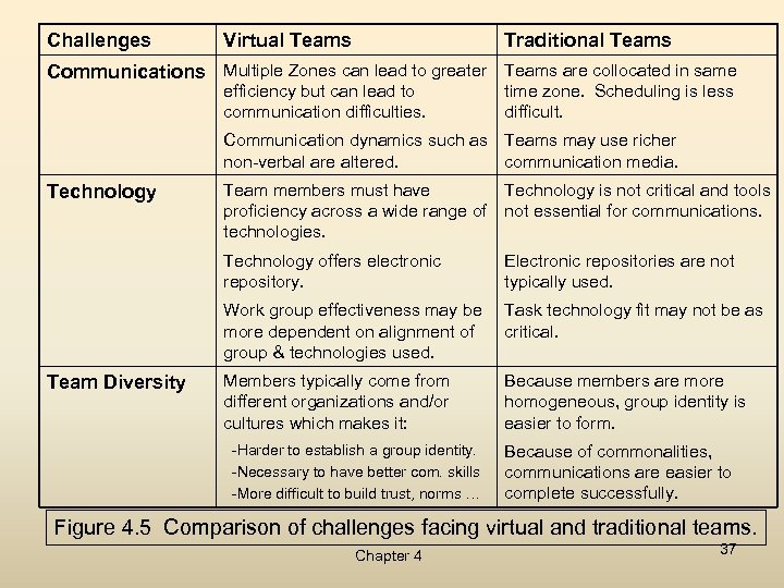 Challenges Virtual Teams Traditional Teams Communications Multiple Zones can lead to greater Teams are