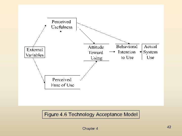 Figure 4. 6 Technology Acceptance Model Chapter 4 42