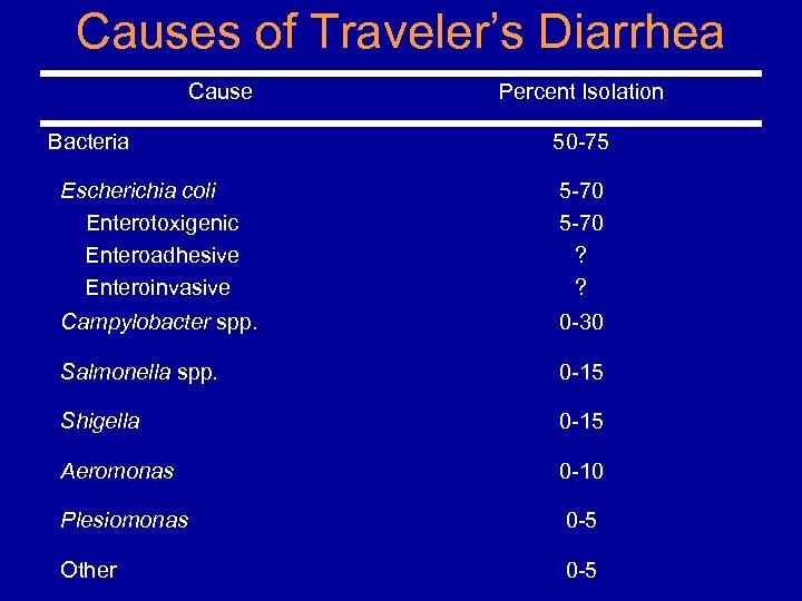 Causes of Traveler's Diarrhea Cause Bacteria Percent Isolation 50 -75 Escherichia coli Enterotoxigenic Enteroadhesive
