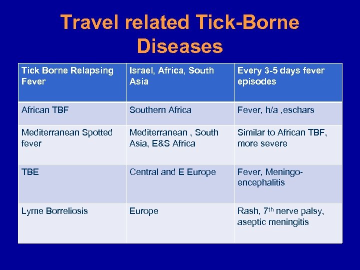 Travel related Tick-Borne Diseases Tick Borne Relapsing Fever Israel, Africa, South Asia Every 3