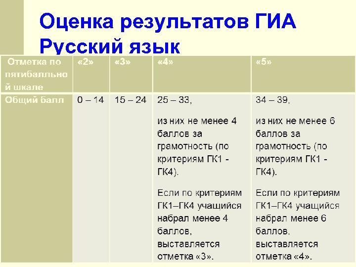 Оценка результатов ГИА Русский язык