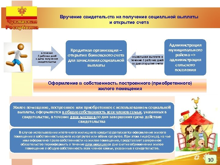 Вручение свидетельств на получение социальной выплаты и открытие счета в течение 5 рабочих дней