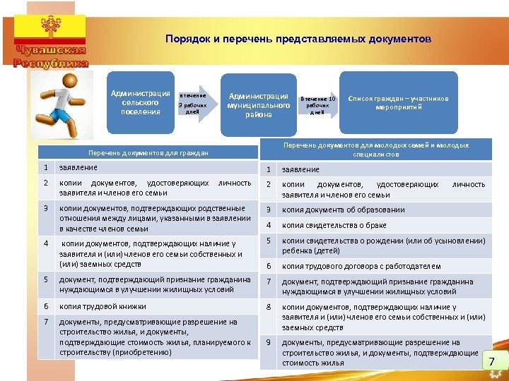 Порядок и перечень представляемых документов Администрация сельского поселения в течение 3 рабочих дней Администрация