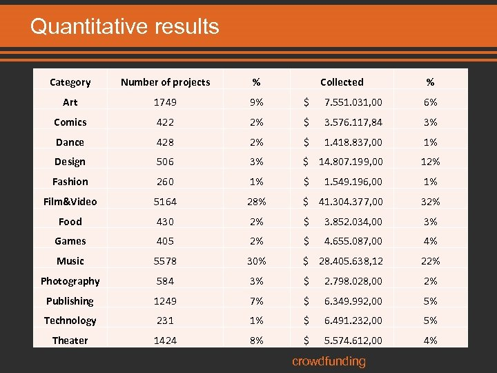 Quantitative results Category Number of projects % Collected Art 1749 9% $ 7. 551.